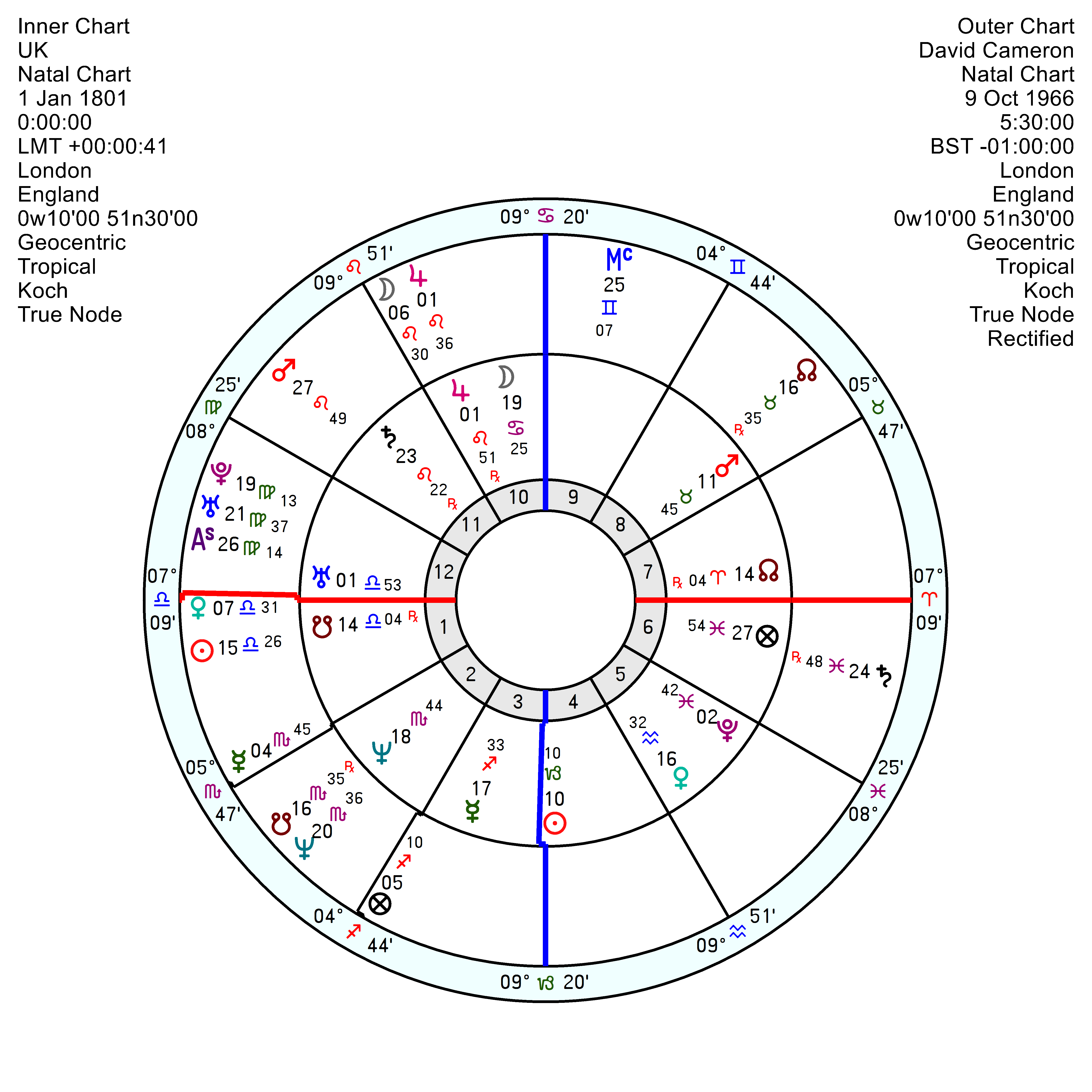 David Cameron A Puppet On Pluto In Capricorn S String